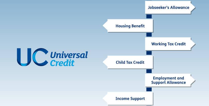 Universalus Kreditas – nauja socialinė išmoka