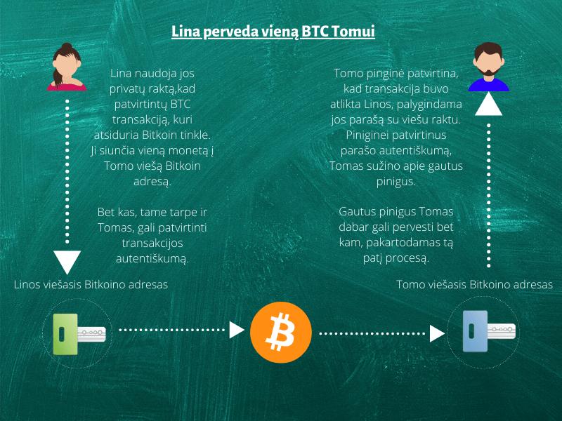Bitkoino transakciją