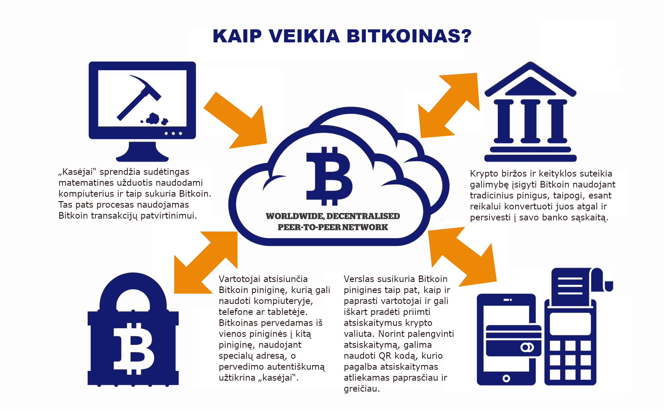 Kaip uždirbti realius pinigus iš bitkoino