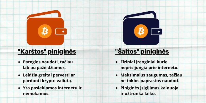 bitcoin piniginių palyginimas